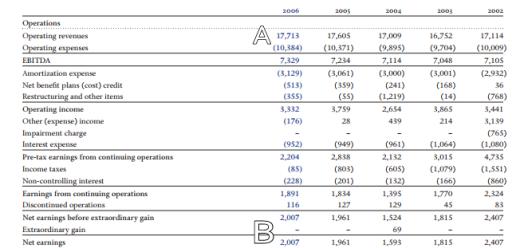 bce-jon-harari-income-statement-2006.png